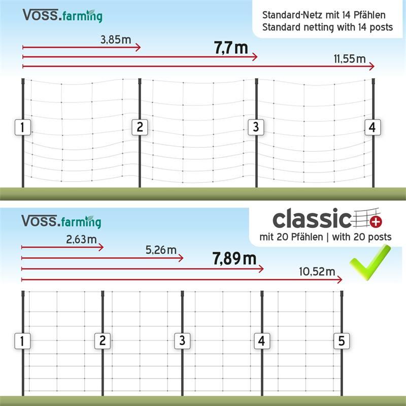 29273-1-voss-farming-classic+-50m-schrikdraadnet-schapennet-90cm-20-palen-2-pennen-groen-3.jpg