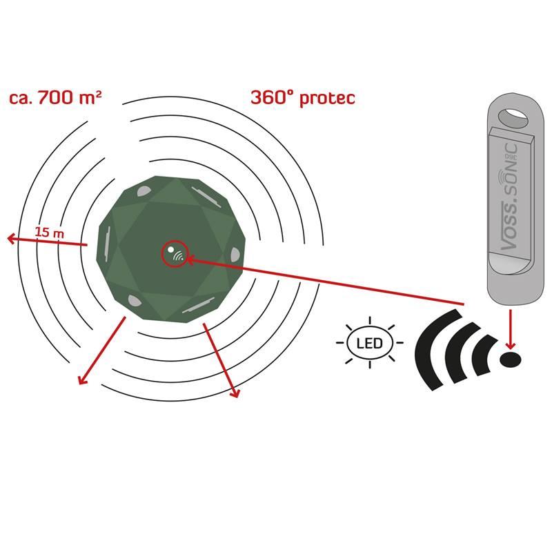45090-10-VOSS-sonic-360-Ultraschall-Abwerhr-Katzenabwehr-Hundeabwehr-MArderabwehr.jpg