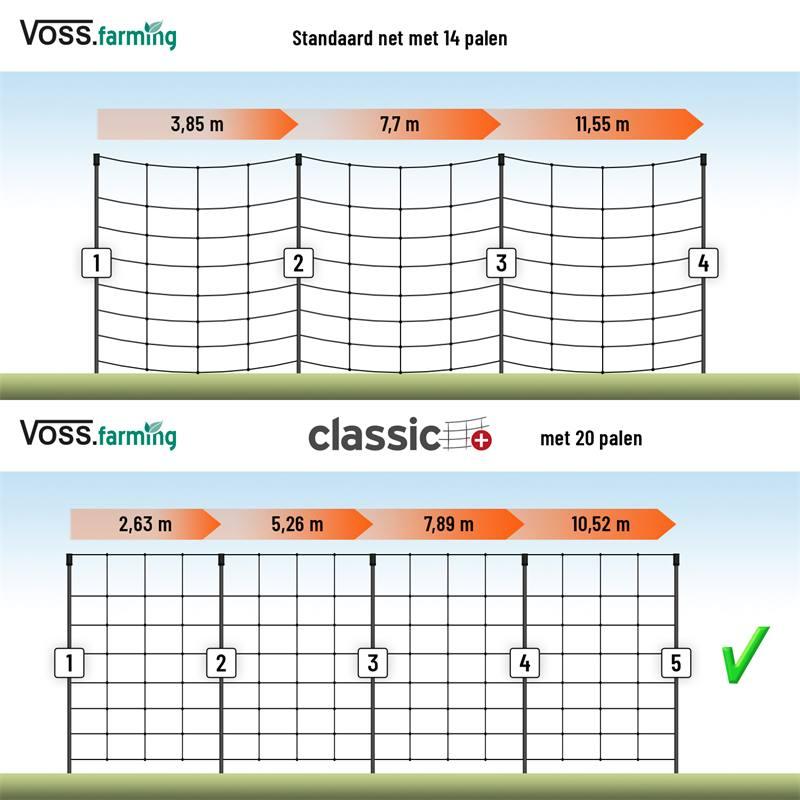VOSS.farming-classic-plus-met-20-opstelpalen.jpg